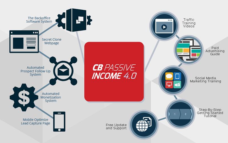 CB Passive Income 4 - CBPI 4 - How it works