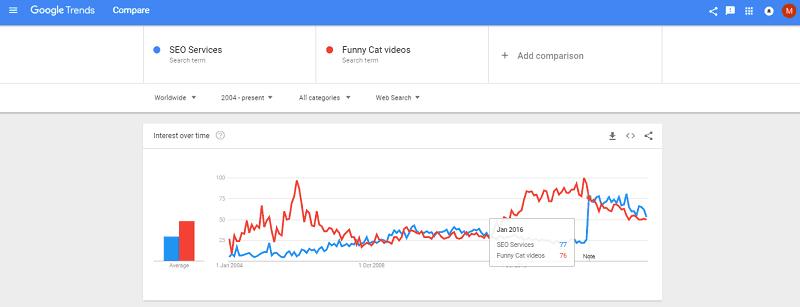 Google Trends - Keyword Comparison-Enter Multiple Keywords