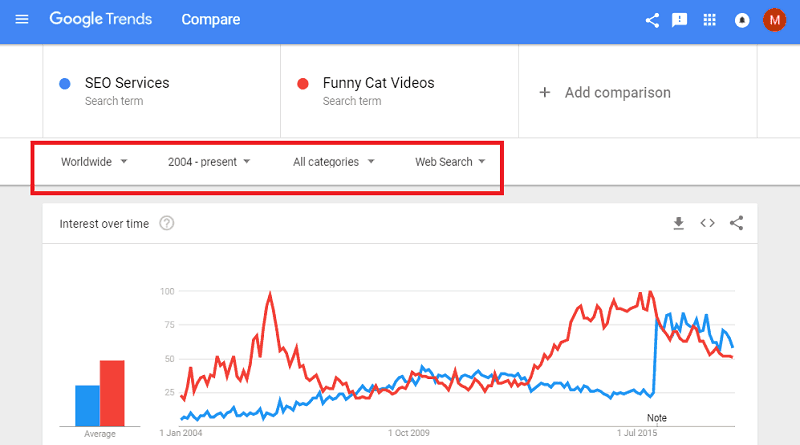 Google Trends - Parameters