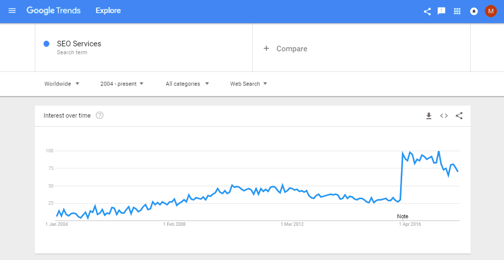 Google Trends - Enter Keyword - SEO Services