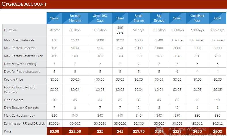Silverclix Membership levels