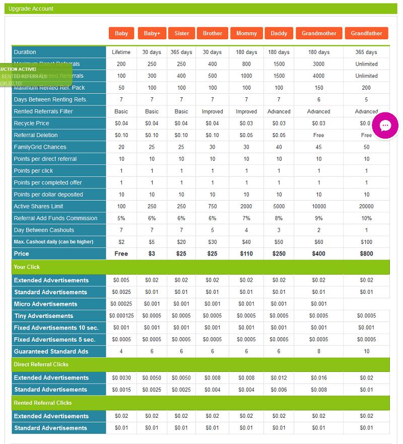FamilyClix Membership Levels
