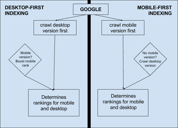 How Google Mobile First Indexing Work