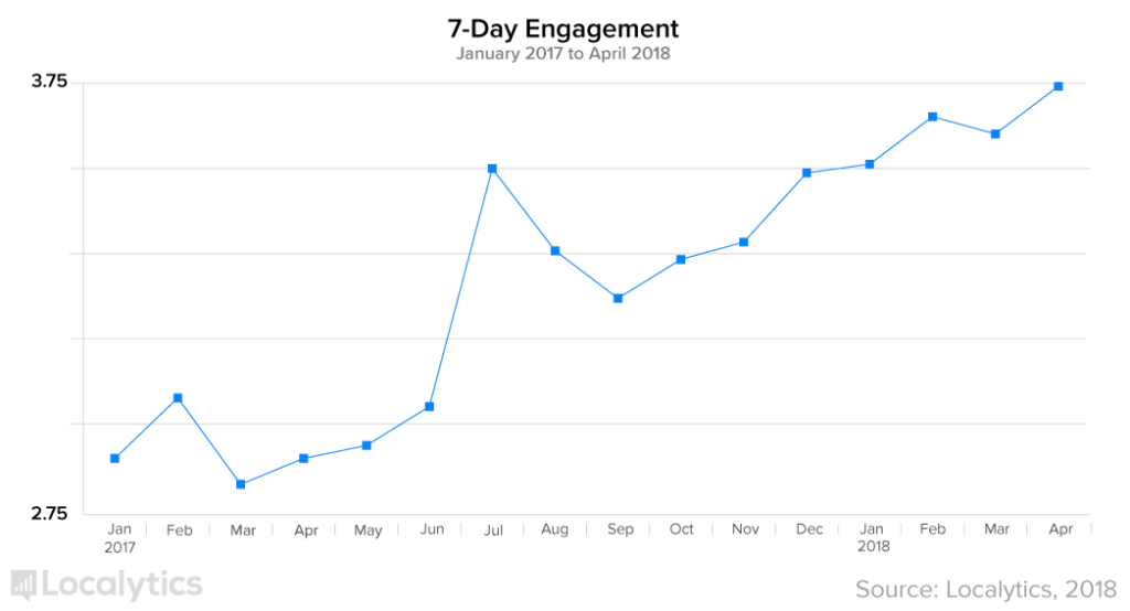 Push Notification Effectiveness - Increases Engagement