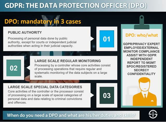 GDPR - When do you need DPO
